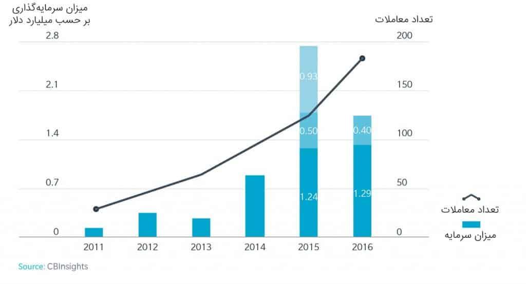 چارت میزان سرمایه گذاری و تعداد معاملات