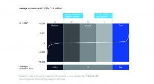 منحنی قدرت در صنعت بیمه
